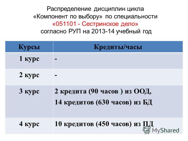 КурсыКредиты/часы 1 курс- 2 курс- 3 курс 2 кредита (90 часов ) из ООД, 14 кредитов (630 часов) из БД 4 курс10 кредитов (450 часов) из ПД Распределение дисциплин цикла «Компонент по выбору» по специальности «051101 - Сестринское дело» согласно РУП на