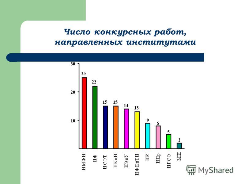Число конкурсных работ, направленных институтами