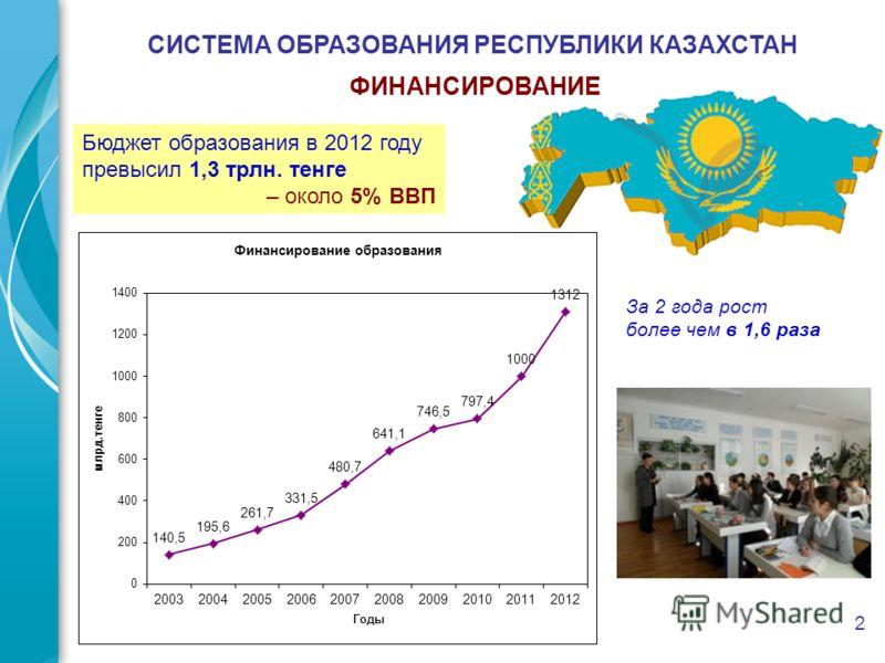 2 СИСТЕМА ОБРАЗОВАНИЯ РЕСПУБЛИКИ КАЗАХСТАН ФИНАНСИРОВАНИЕ Бюджет образования в 2012 году превысил 1,3 трлн. тенге – около 5% ВВП За 2 года рост более чем в 1,6 раза