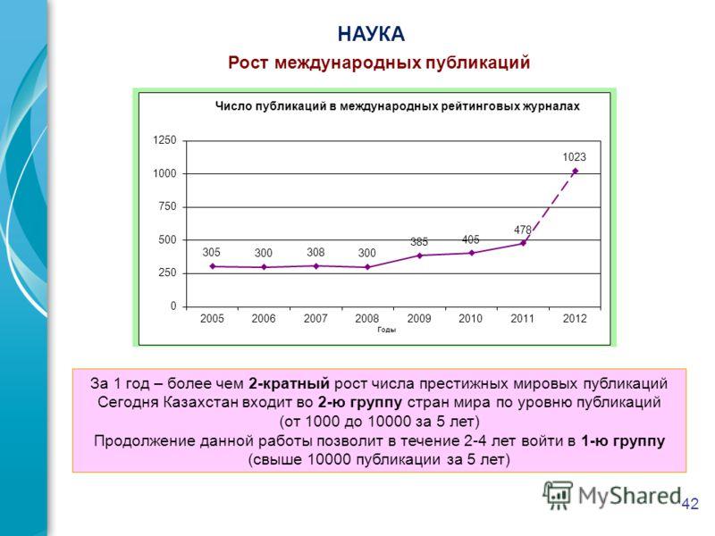 42 НАУКА Рост международных публикаций За 1 год – более чем 2-кратный рост числа престижных мировых публикаций Сегодня Казахстан входит во 2-ю группу стран мира по уровню публикаций (от 1000 до 10000 за 5 лет) Продолжение данной работы позволит в теч