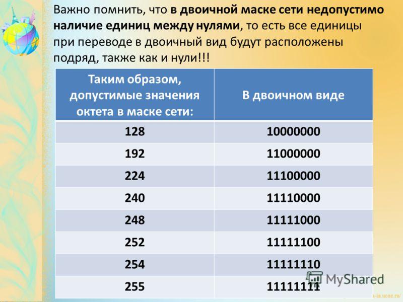 Важно помнить, что в двоичной маске сети недопустимо наличие единиц между нулями, то есть все единицы при переводе в двоичный вид будут расположены подряд, также как и нули!!! Таким образом, допустимые значения октета в маске сети: В двоичном виде 12