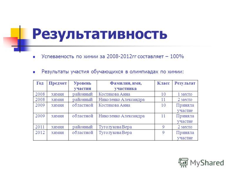 Успеваемость по химии за 2008-2012гг составляет – 100% Результаты участия обучающихся в олимпиадах по химии: Результативность ГодПредметУровень участия Фамилия, имя, участника КлассРезультат 2008химиярайонныйКостякова Анна101 место 2008химиярайонныйН