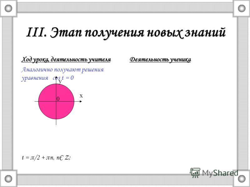 III. Этап получения новых знаний Ход урока, деятельность учителя Аналогично получают решения уравнения cos t = 0 t = π/2 + πn, nЄ Z; Деятельность ученика y x 0