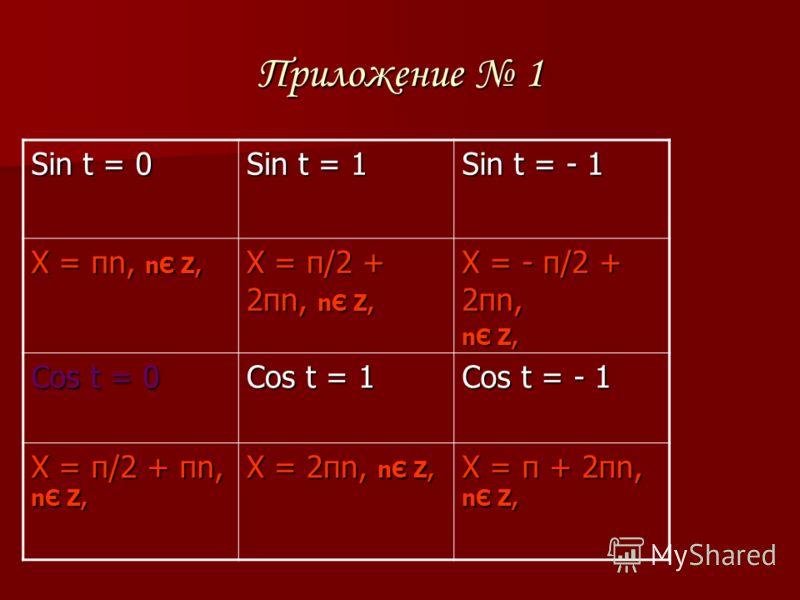 Приложение 1 Sin t = 0 Sin t = 1 Sin t = - 1 X = πn, nЄ Z, X = π/2 + 2πn, nЄ Z, X = - π/2 + 2πn, nЄ Z, Cos t = 0 Cos t = 1 Cos t = - 1 X = π/2 + πn, nЄ Z, X = 2πn, nЄ Z, X = π + 2πn, nЄ Z,