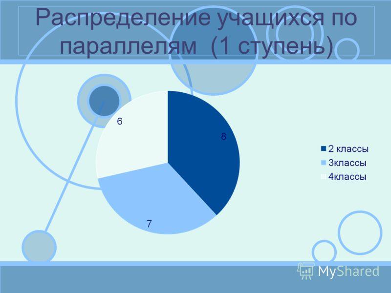 Распределение учащихся по параллелям (1 ступень)