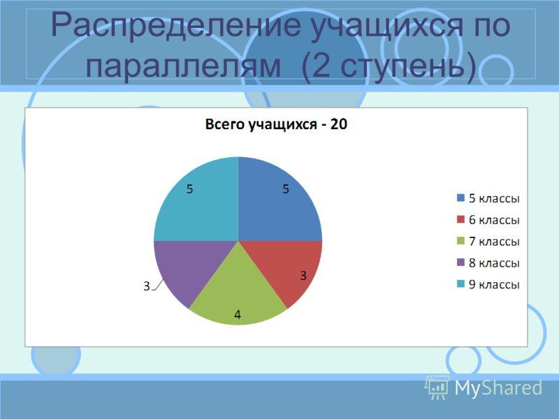 Распределение учащихся по параллелям (2 ступень)