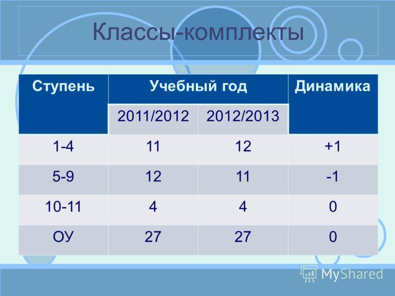 Классы-комплекты СтупеньУчебный годДинамика 2011/20122012/2013 1-41112+1 5-91211 10-11440 ОУ27 0