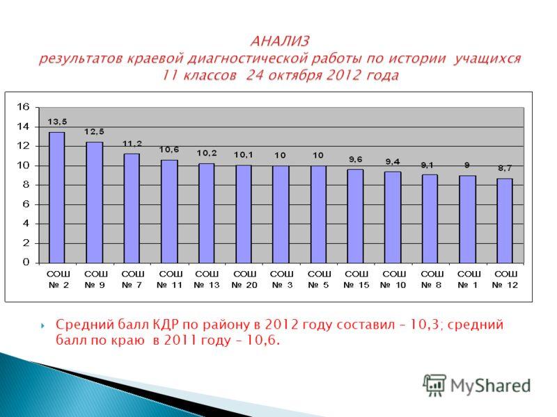 Средний балл КДР по району в 2012 году составил – 10,3; средний балл по краю в 2011 году – 10,6.