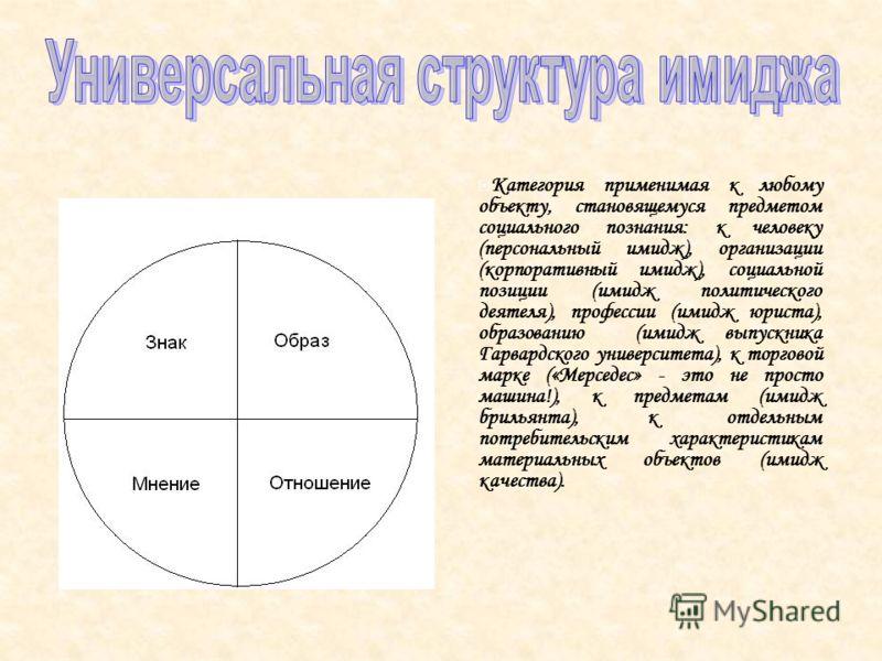 Категория применимая к любому объекту, становящемуся предметом социального познания: к человеку (персональный имидж), организации (корпоративный имидж), социальной позиции (имидж политического деятеля), профессии (имидж юриста), образованию (имидж вы