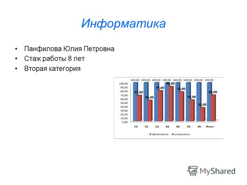 Информатика Панфилова Юлия Петровна Стаж работы 8 лет Вторая категория