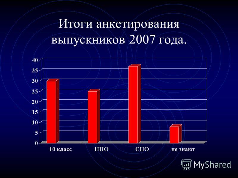Итоги анкетирования выпускников 2007 года.