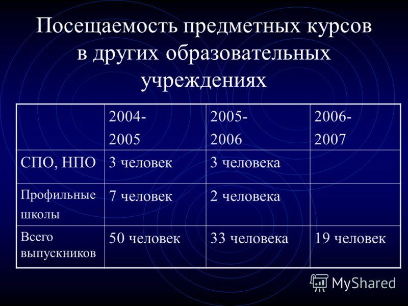 Посещаемость предметных курсов в других образовательных учреждениях 2004- 2005 2005- 2006 2006- 2007 СПО, НПО3 человек3 человека Профильные школы 7 человек2 человека Всего выпускников 50 человек33 человека19 человек
