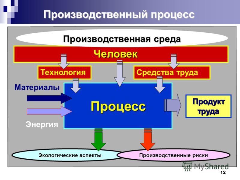 12 Производственный процесс Процесс Материалы Энергия Продукт труда Человек Человек Средства труда Экологические аспекты Производственные риски Производственная среда Технология