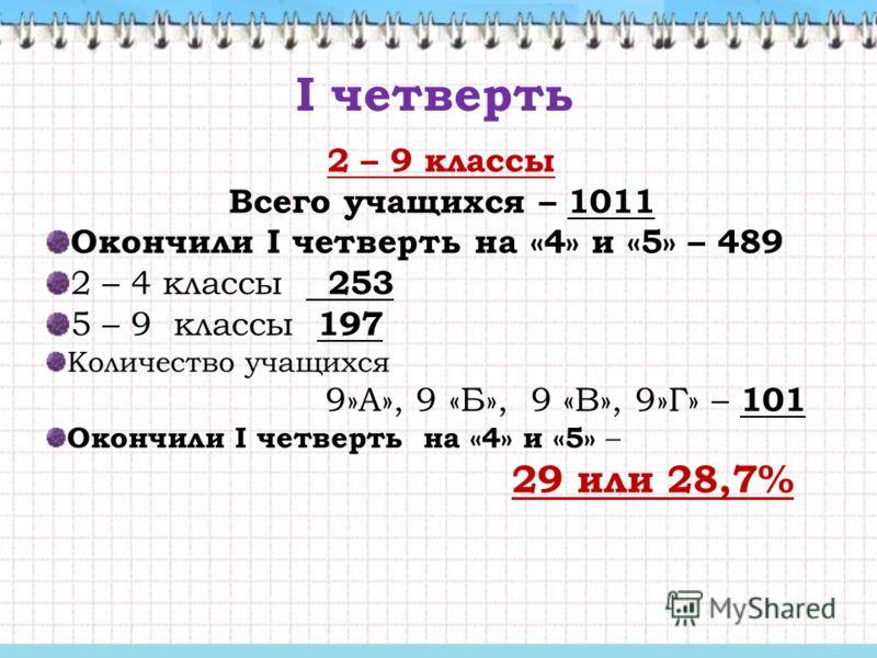 I четверть 2 – 9 классы Всего учащихся – 1011 Окончили I четверть на «4» и «5» – 489 2 – 4 классы 253 5 – 9 классы 197 Количество учащихся 9»А», 9 «Б», 9 «В», 9»Г» – 101 Окончили I четверть на «4» и «5» – 29 или 28,7%