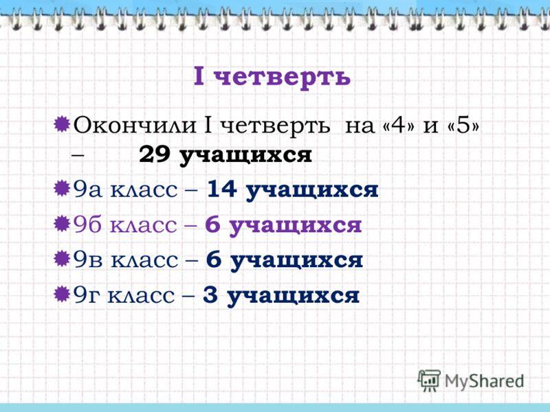 I четверть Окончили I четверть на «4» и «5» – 29 учащихся 9а класс – 14 учащихся 9б класс – 6 учащихся 9в класс – 6 учащихся 9г класс – 3 учащихся
