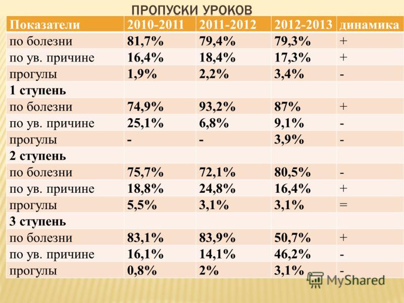 Показатели2010-20112011-20122012-2013динамика по болезни81,7%79,4%79,3%+ по ув. причине16,4%18,4%17,3%+ прогулы1,9%2,2%3,4%- 1 ступень по болезни74,9%93,2%87%+ по ув. причине25,1%6,8%9,1%- прогулы--3,9%- 2 ступень по болезни75,7%72,1%80,5%- по ув. пр