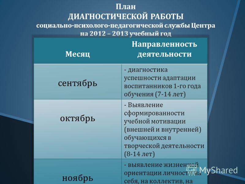 План ДИАГНОСТИЧЕСКОЙ РАБОТЫ социально - психолого - педагогической службы Центра на 2012 – 2013 учебный год