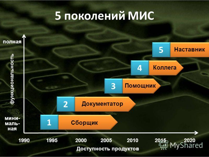 19902000200520102015 функциональность мини- маль- ная полная Доступность продуктов Наставник Коллега Помощник Документатор Сборщик 5 поколений МИС 199520 1 1 2 2 3 3 4 4 5 5