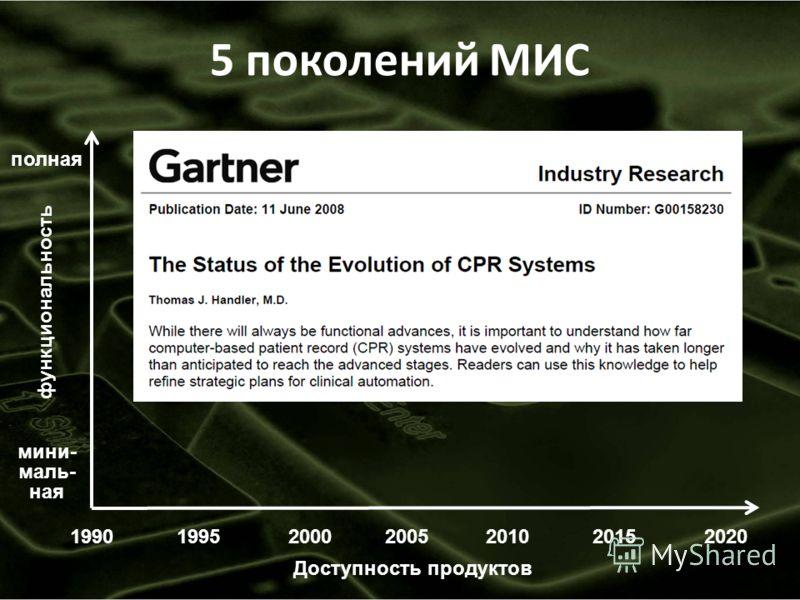 19902000200520102015 функциональность мини- маль- ная полная Доступность продуктов 5 поколений МИС 199520
