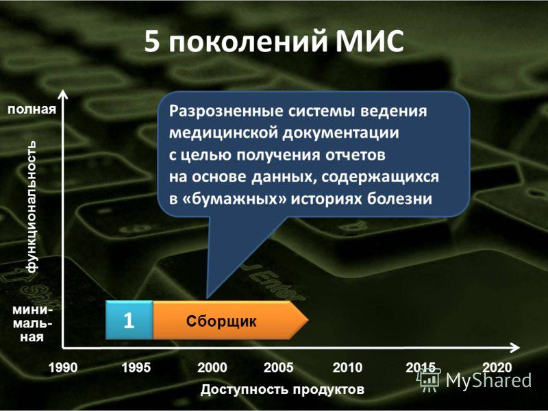 19902000200520102015 функциональность мини- маль- ная полная Доступность продуктов Сборщик 5 поколений МИС 199520 1 1 Разрозненные системы ведения медицинской документации с целью получения отчетов на основе данных, содержащихся в «бумажных» историях