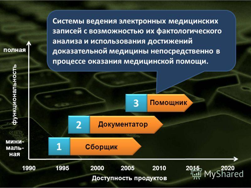19902000200520102015 функциональность мини- маль- ная полная Доступность продуктов Помощник Документатор Сборщик 199520 1 1 2 2 3 3 Системы ведения электронных медицинских записей с возможностью их фактологического анализа и использования достижений