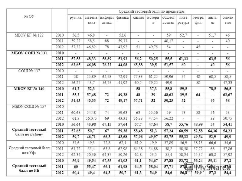 ОУ Средний тестовый балл по предметам рус. яз.матема тика информ атика физикахимияистори я общест вознан лите ратура геогра фия англ. яз биоло гия МБОУ БГ 122201056,546,8-52,6--5952,7-51,746 201159,2758,58859,33--48,17---40 201257,3246,827843,925149,