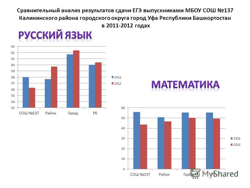 Сравнительный анализ результатов сдачи ЕГЭ выпускниками МБОУ СОШ 137 Калининского района городского округа город Уфа Республики Башкортостан в 2011-2012 годах