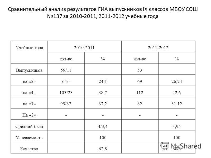 Учебные года2010-20112011-2012 кол-во% % Выпускников59/1153 на «5»64/-24,16926,24 на «4»103/2338,711242,6 на «3»99/3237,28231,12 На «2»---- Средний балл4/3,43,95 Успеваемость100 Качество62,868,8 Сравнительный анализ результатов ГИА выпускников ΙX кла
