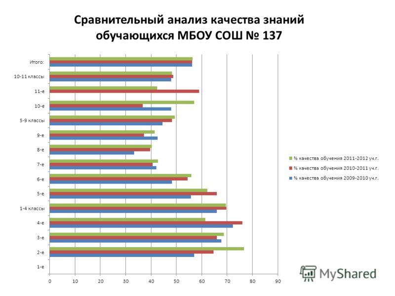 Сравнительный анализ качества знаний обучающихся МБОУ СОШ 137