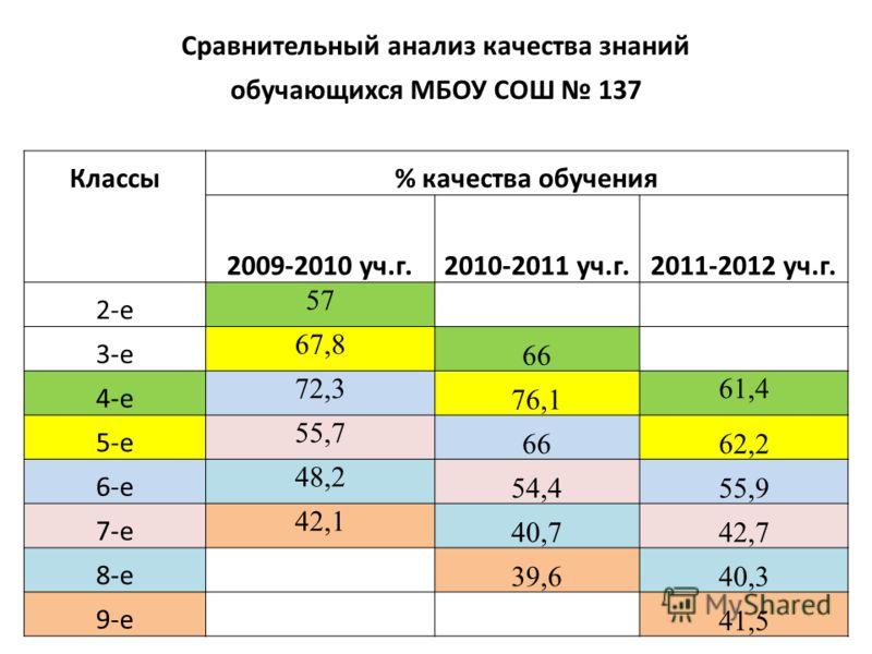 Сравнительный анализ качества знаний обучающихся МБОУ СОШ 137 Классы% качества обучения 2009-2010 уч.г.2010-2011 уч.г.2011-2012 уч.г. 2-е 57 3-е 67,8 66 4-е 72,3 76,1 61,4 5-е 55,7 6662,2 6-е 48,2 54,455,9 7-е 42,1 40,742,7 8-е 39,640,3 9-е 41,5