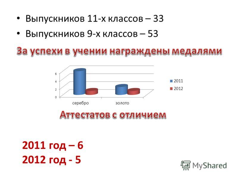 Выпускников 11-х классов – 33 Выпускников 9-х классов – 53 2011 год – 6 2012 год - 5