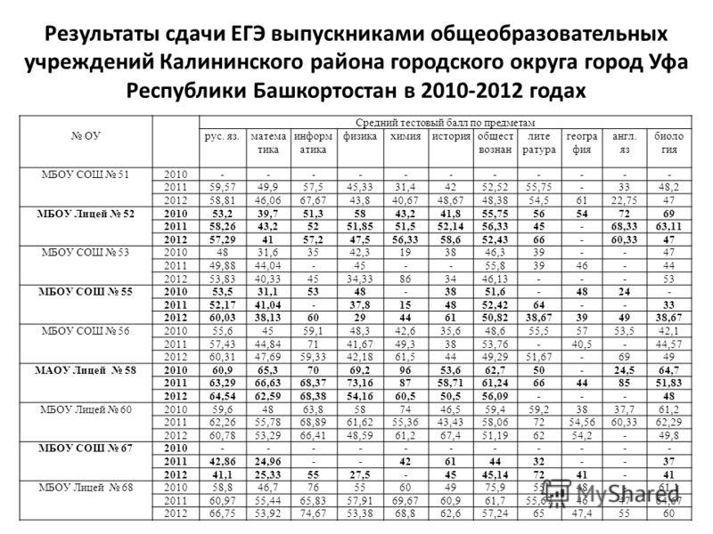 ОУ Средний тестовый балл по предметам рус. яз.матема тика информ атика физикахимияисторияобщест вознан лите ратура геогра фия англ. яз биоло гия МБОУ СОШ 512010----------- 201159,5749,957,545,3331,44252,5255,75-3348,2 201258,8146,0667,6743,840,6748,6