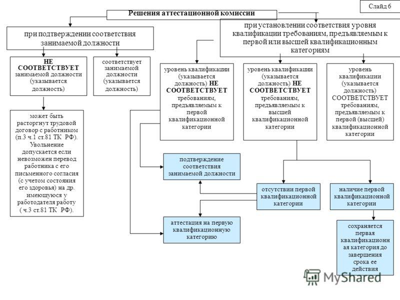 Решения аттестационной комиссии при подтверждении соответствия занимаемой должности при установлении соответствия уровня квалификации требованиям, предъявляемым к первой или высшей квалификационным категориям соответствует занимаемой должности (указы