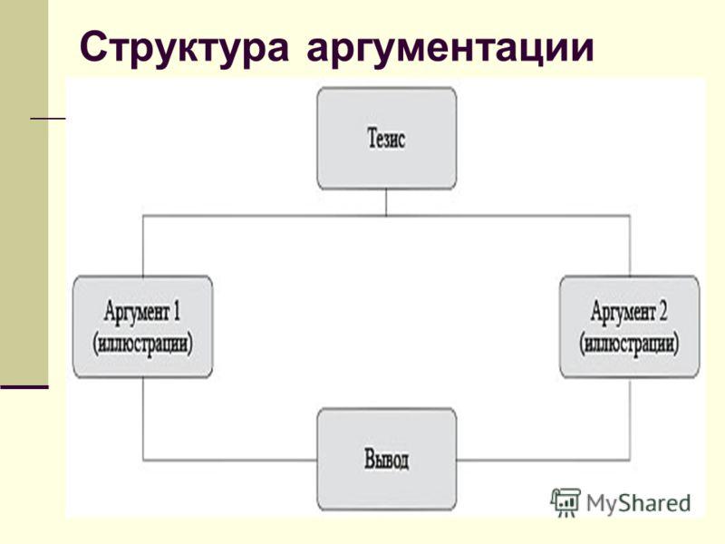 6 Структура аргументации