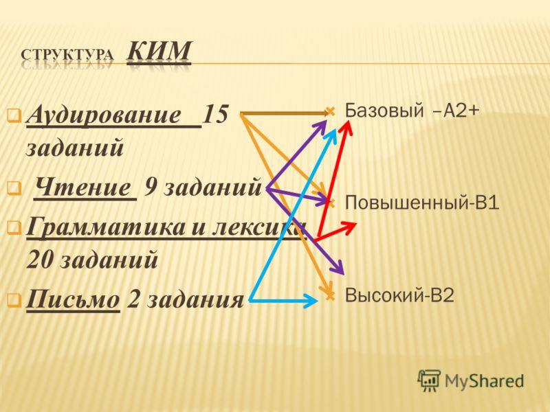 Аудирование 15 заданий Чтение 9 заданий Грамматика и лексика 20 заданий Письмо 2 задания Базовый –А2+ Повышенный-В1 Высокий-В2