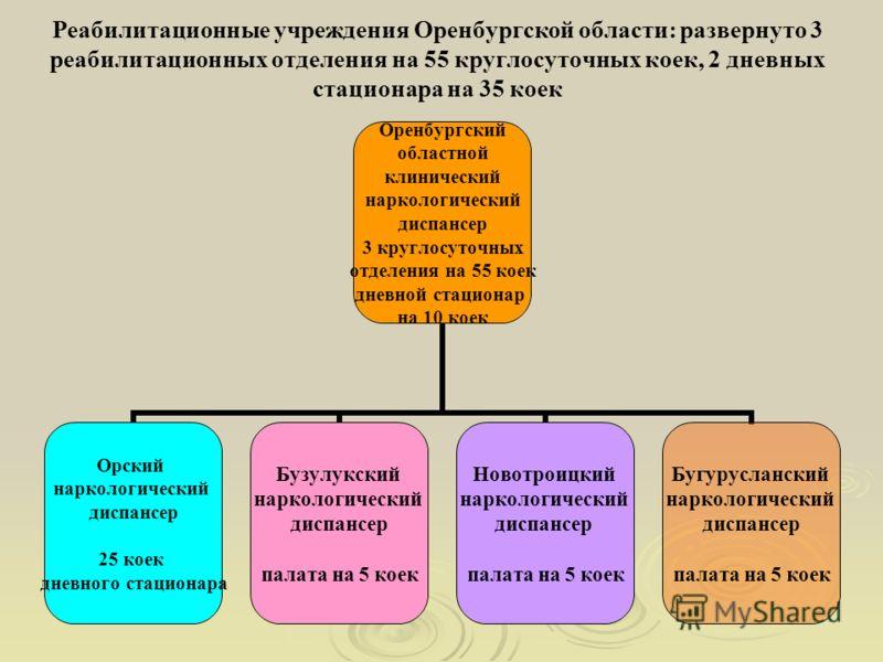 Реабилитационные учреждения Оренбургской области: развернуто 3 реабилитационных отделения на 55 круглосуточных коек, 2 дневных стационара на 35 коек Оренбургский областной клинический наркологический диспансер 3 круглосуточных отделения на 55 коек дн