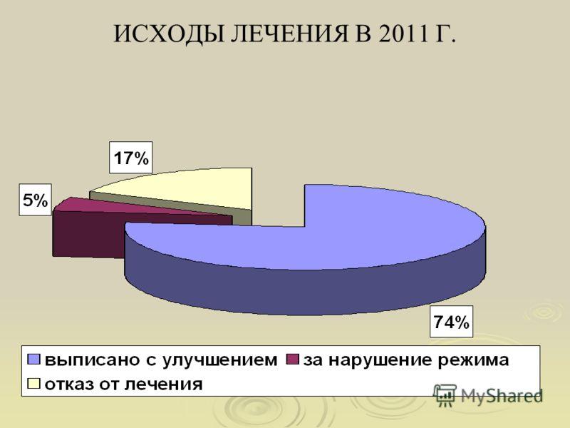 ИСХОДЫ ЛЕЧЕНИЯ В 2011 Г.