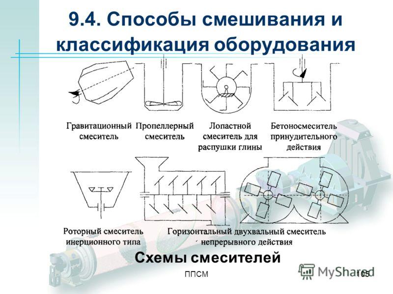 ППСМ105 9.4. Способы смешивания и классификация оборудования Схемы смесителей