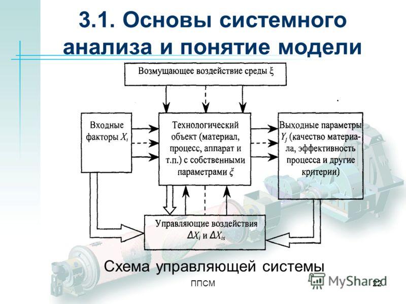 ППСМ22 3.1. Основы системного анализа и понятие модели Схема управляющей системы