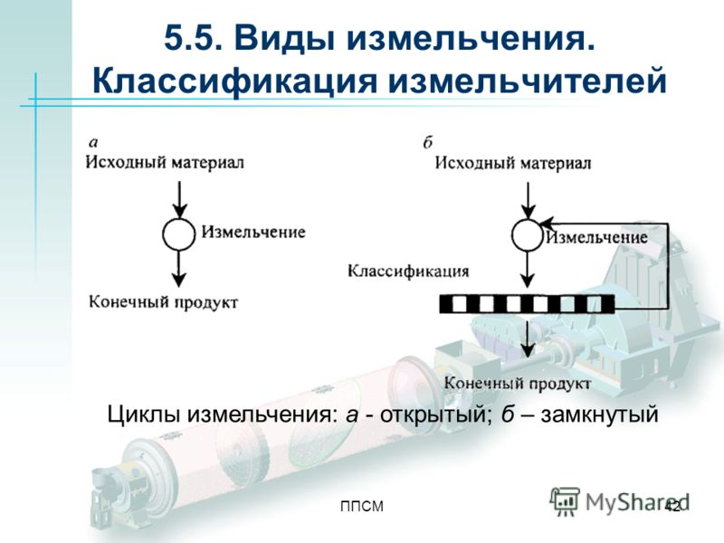 ППСМ42 5.5. Виды измельчения. Классификация измельчителей Циклы измельчения: а - открытый; б – замкнутый