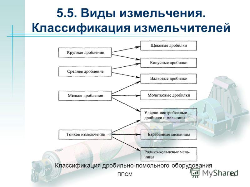 ППСМ43 5.5. Виды измельчения. Классификация измельчителей Классификация дробильно-помольного оборудования