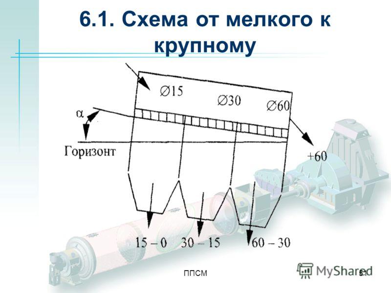 ППСМ51 6.1. Схема от мелкого к крупному