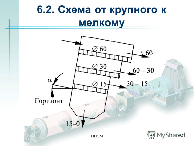 ППСМ52 6.2. Схема от крупного к мелкому