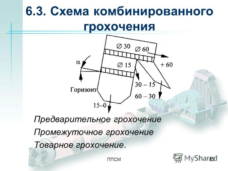 ППСМ53 6.3. Схема комбинированного грохочения Предварительное грохочение Промежуточное грохочение Товарное грохочение.