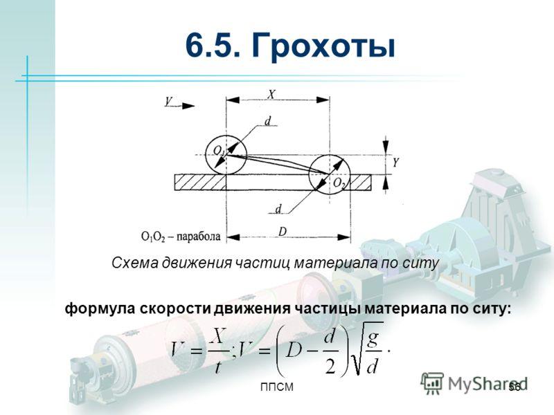 ППСМ56 6.5. Грохоты формула скорости движения частицы материала по ситу: Схема движения частиц материала по ситу