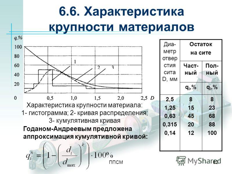 ППСМ62 6.6. Характеристика крупности материалов Диа- метр отвер стия сита D, мм Остаток на сите Част- ный Пол- ный q i,% 2,5 1,25 0,63 0,315 0,14 8 15 45 20 12 8 23 68 88 100 Характеристика крупности материала: 1- гистограмма; 2- кривая распределения