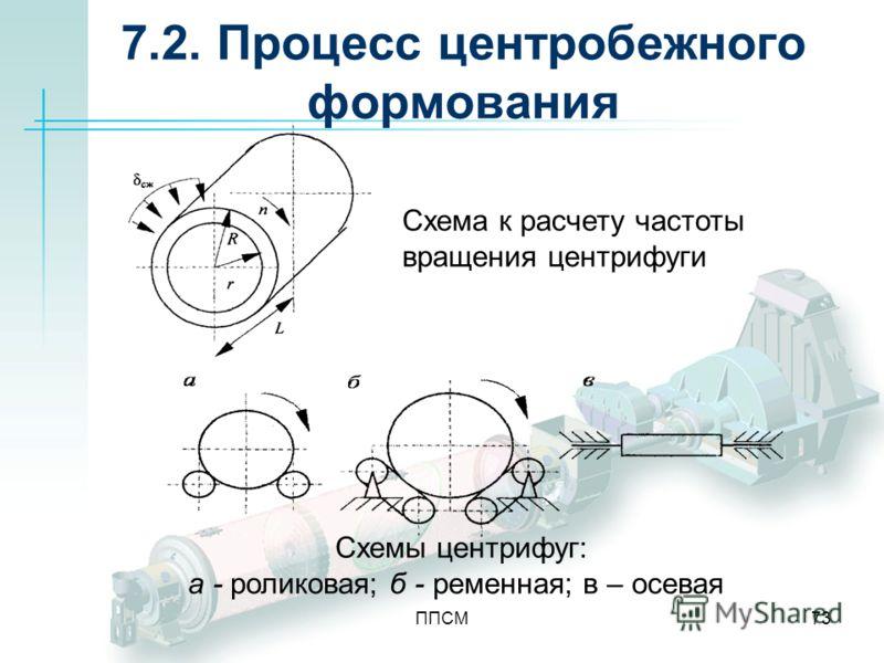 ППСМ73 7.2. Процесс центробежного формования Схема к расчету частоты вращения центрифуги Схемы центрифуг: а - роликовая; б - ременная; в – осевая