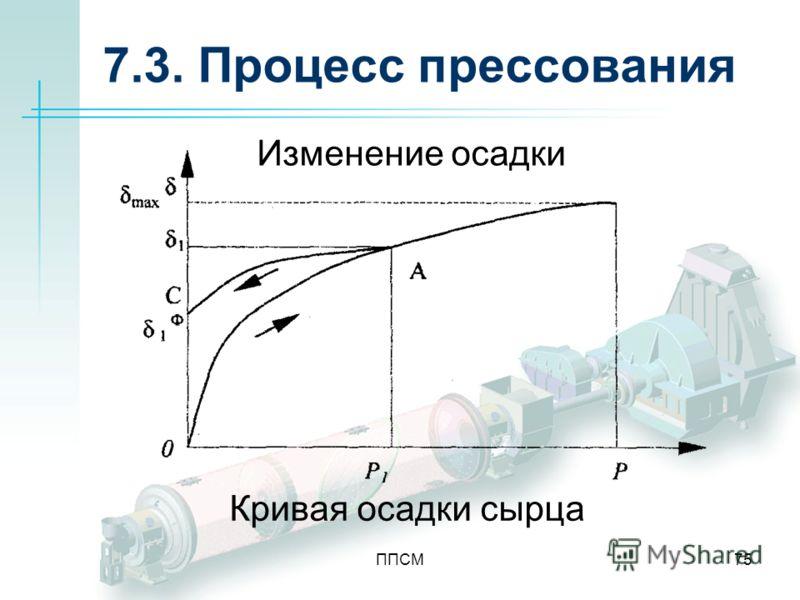 ППСМ75 7.3. Процесс прессования Изменение осадки Кривая осадки сырца