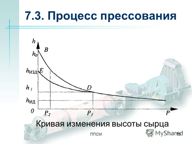 ППСМ76 7.3. Процесс прессования Кривая изменения высоты сырца