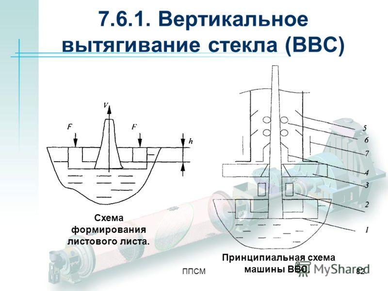 ППСМ82 7.6.1. Вертикальное вытягивание стекла (ВВС) Схема формирования листового листа. Принципиальная схема машины ВВС.